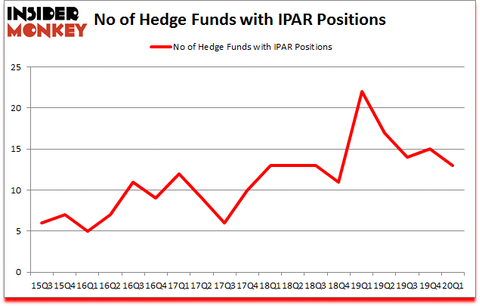 Is IPAR A Good Stock To Buy?