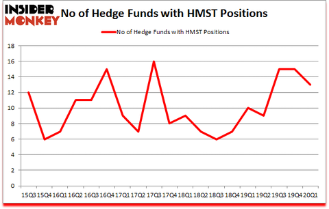 Is HMST A Good Stock To Buy?