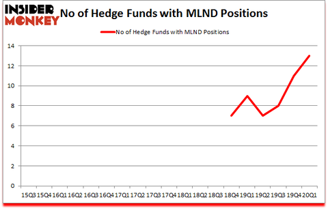 Is MLND A Good Stock To Buy?