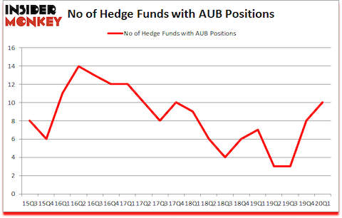 Is AUB A Good Stock To Buy?