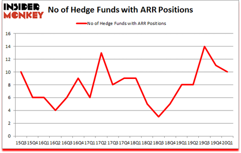 Is ARR A Good Stock To Buy?