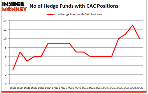 Is CAC A Good Stock To Buy?