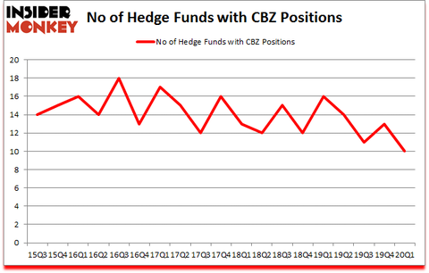 Is CBZ A Good Stock To Buy?