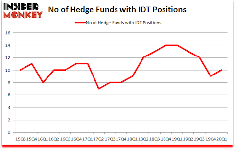 Is IDT A Good Stock To Buy?
