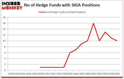 Is SIGA A Good Stock To Buy?
