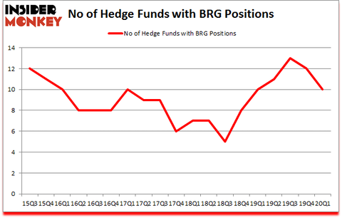 Is BRG A Good Stock To Buy?