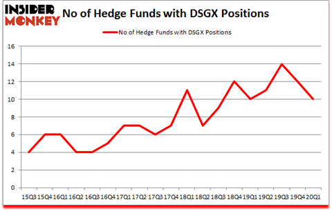 Is DSGX A Good Stock To Buy?