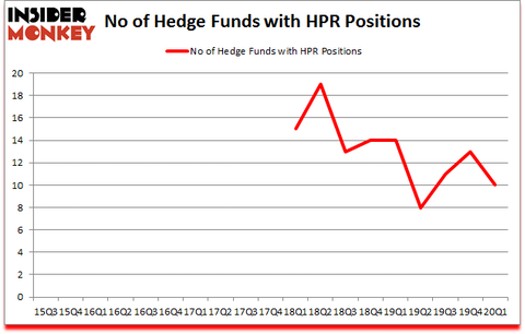 Is HPR A Good Stock To Buy?