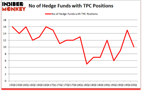 Is TPC A Good Stock To Buy?