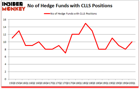Is CLLS A Good Stock To Buy?