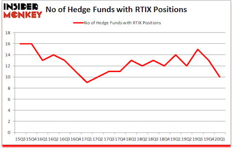Is RTIX A Good Stock To Buy?