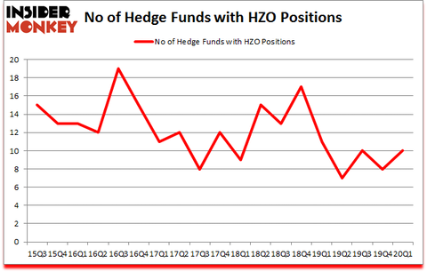 Is HZO A Good Stock To Buy?
