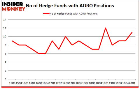 Is ADRO A Good Stock To Buy?