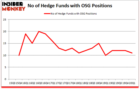 Is OSG A Good Stock To Buy?