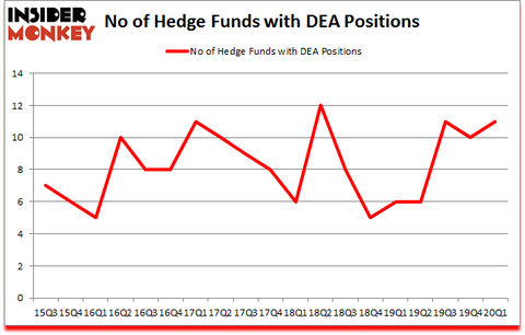 Is DEA A Good Stock To Buy?