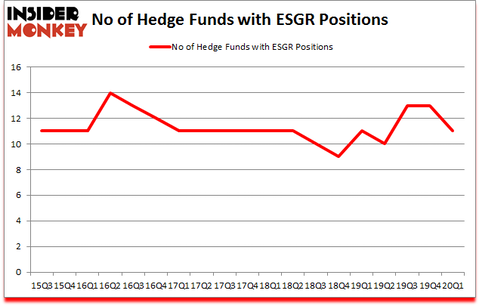 Is ESGR A Good Stock To Buy?