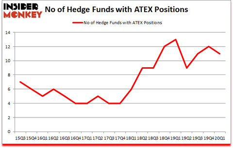 Is ATEX A Good Stock To Buy?