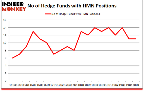 Is HMN A Good Stock To Buy?