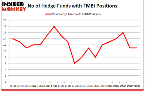 Is FMBI A Good Stock To Buy?