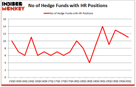 Is HR A Good Stock To Buy?