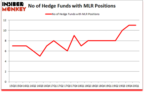 Is MLR A Good Stock To Buy?