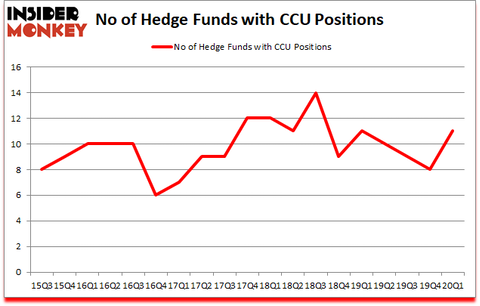 Is CCU A Good Stock To Buy?