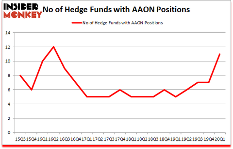 Is AAON A Good Stock To Buy?