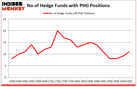 Is PHG A Good Stock To Buy?