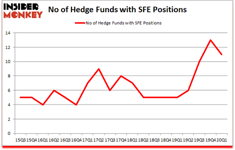 Is SFE A Good Stock To Buy?