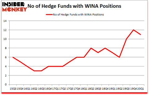 Is WINA A Good Stock To Buy?