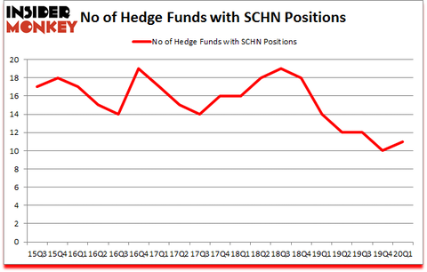 Is SCHN A Good Stock To Buy?