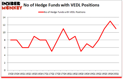 Is VEDL A Good Stock To Buy?
