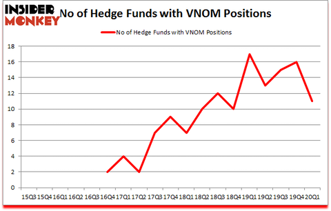 Is VNOM A Good Stock To Buy?