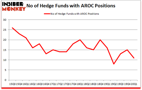 Is AROC A Good Stock To Buy?