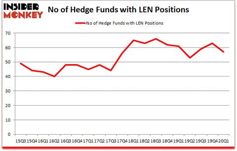 Is LEN A Good Stock To Buy?