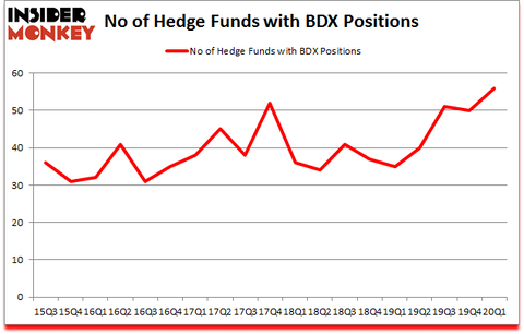Is BDX A Good Stock To Buy?
