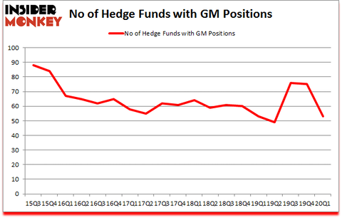 Is GM A Good Stock To Buy?