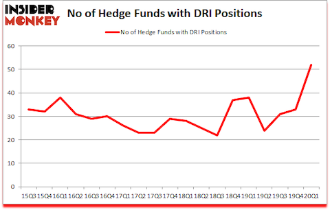 Is DRI A Good Stock To Buy?