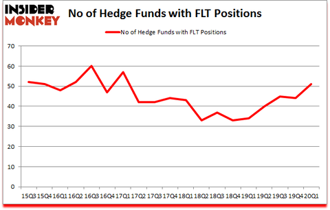 Is FLT A Good Stock To Buy?