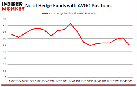Is AVGO A Good Stock To Buy?