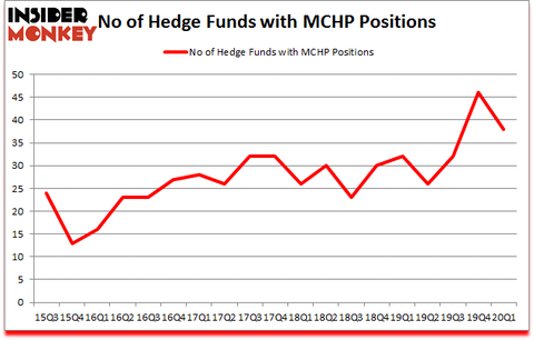 Is MCHP A Good Stock To Buy?