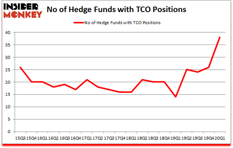 Is TCO A Good Stock To Buy?