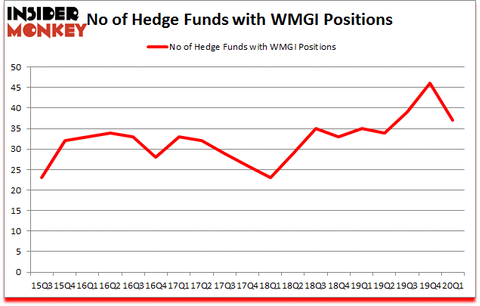 Is WMGI A Good Stock To Buy?