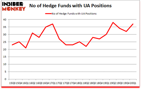 Is UA A Good Stock To Buy?