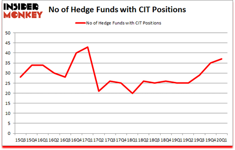 Is CIT A Good Stock To Buy?