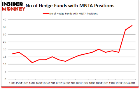 Is MNTA A Good Stock To Buy?
