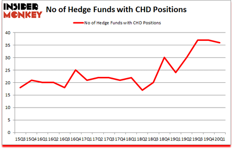 Is CHD A Good Stock To Buy?