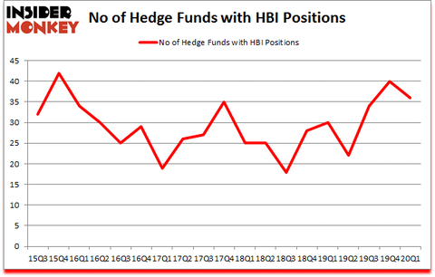 Is HBI A Good Stock To Buy?