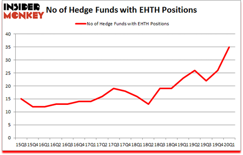 Is EHTH A Good Stock To Buy?