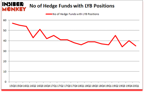 Is LYB A Good Stock To Buy?